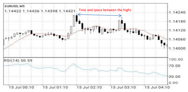 Pasted File at July 22 2020 4 18 PM Best 1 Hour Forex Trading Strategy | The Double Tops and Bottoms Trading Strategy