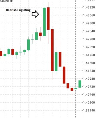Bearish Engulfing reversal pattern