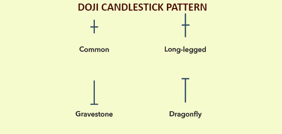 doji The Ultimate Guide of Reversal Pattern