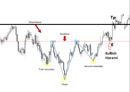 inverse head and shoulder reversal pattern